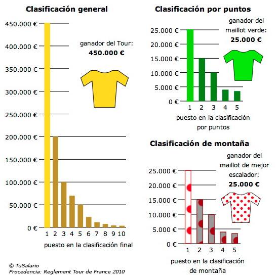 Premios y sueldos del Tour de France